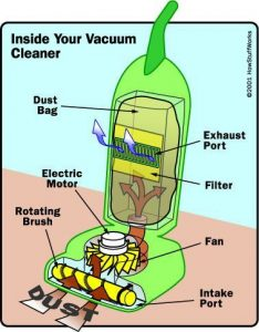 How does a vacuum cleaner work?